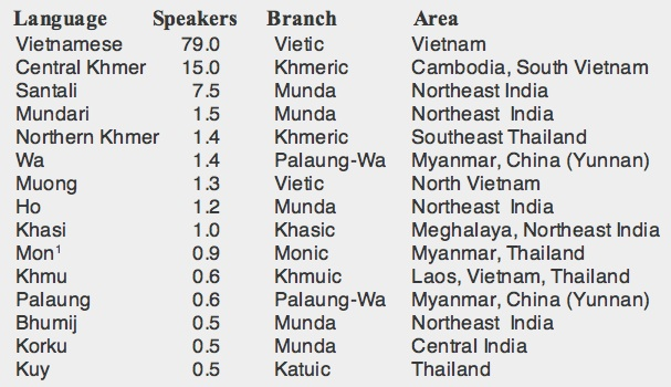 Austroasiatic - List of most spoken languages