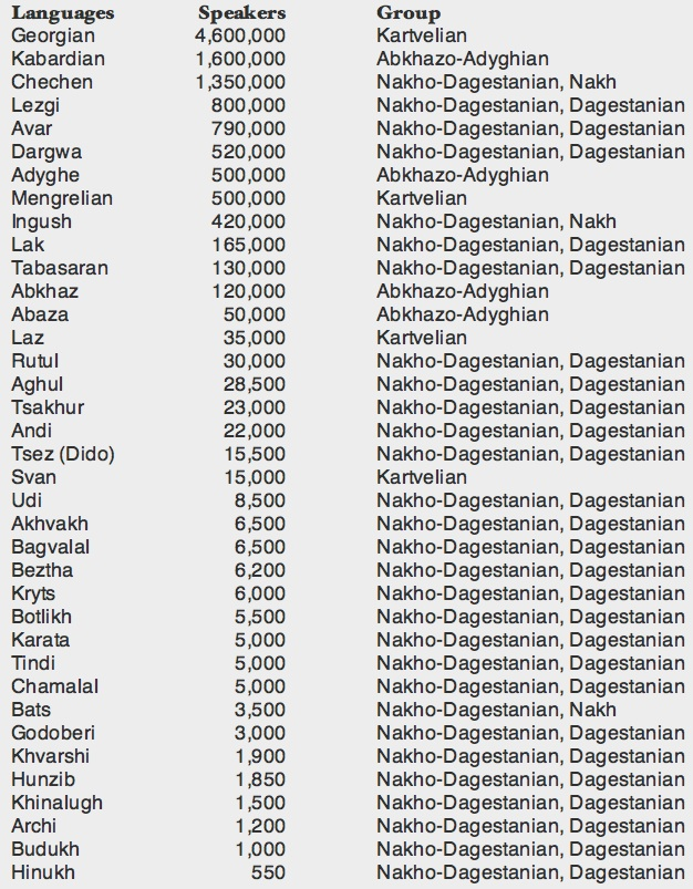 Caucasian - Languages by number of speakers