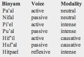 hebrew verbs chart