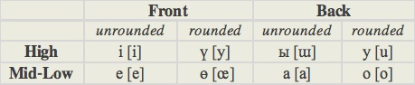 system of oe vowels and their The finnish vowel system contains eight monophthongs /i y e æ ø u o a/ 1 phonetically, there are four mid and high front vowels, /y ø/ (front rounded) and /i e/ (front unrounded.