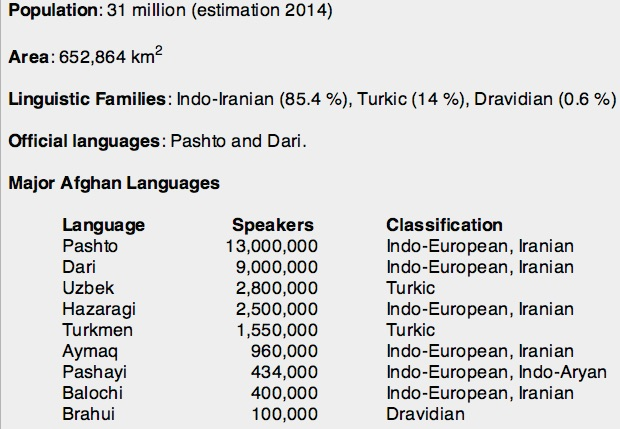 Languages And Ethnic Groups Of Afghanistan - List of languages spoken in the world