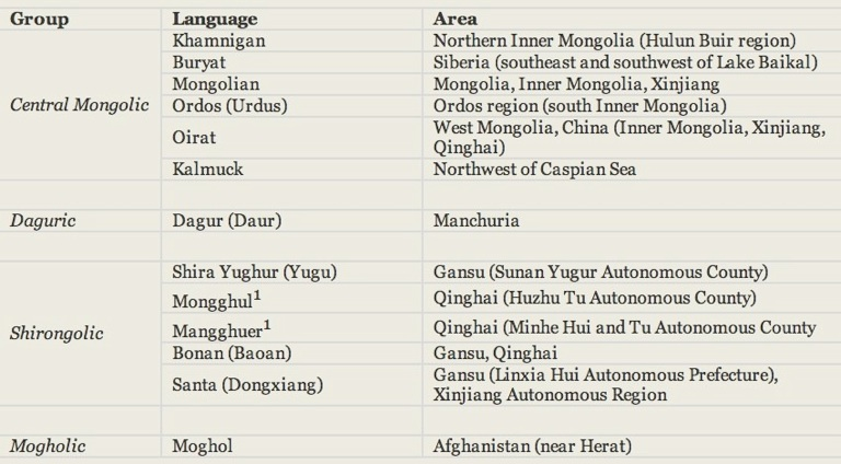 Mongolic