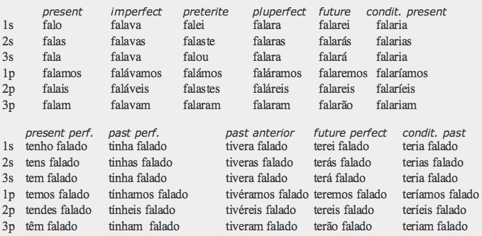 how to write the date in portuguese