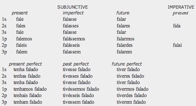 Free Worksheets active vs passive voice worksheet : Image Gallery ser future