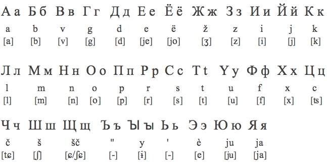 russian alphabet english sounds